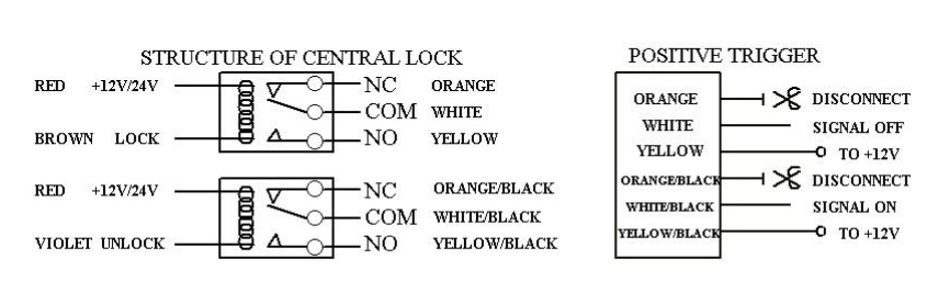 central locking diagram